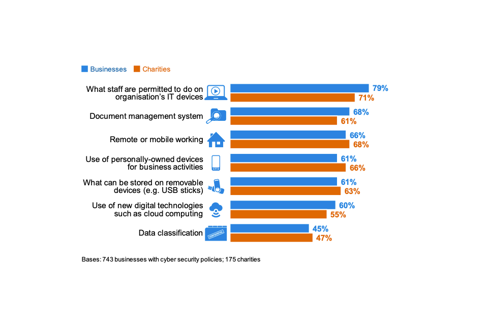 Figure 4.12: Percentage of organisations that have each of the following features in their cyber security policies, among those that have policies