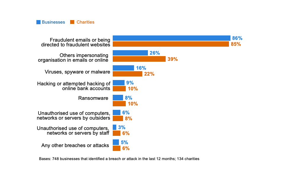 Figure 5.2: Percentage that have identified the following types of breaches or attacks in the last 12 months, among the organisations that have identified any breaches or attacks