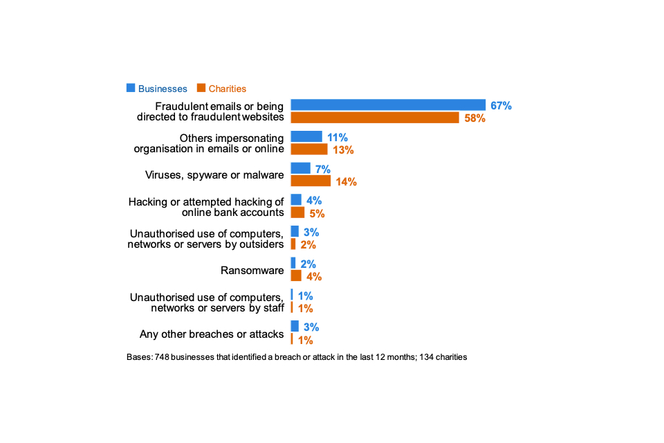 Figure 5.3: Percentage that identify the following types of breaches or attacks as their most disruptive one, among the organisations that have identified breaches or attacks in the last 12 months