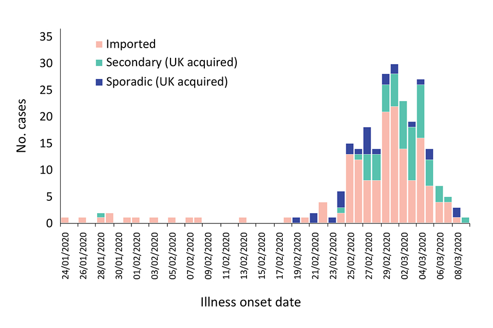 Sample of UK confirmed cases, as at 11 March, and epidemic curve