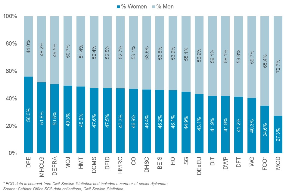 Gender balance in the Senior Civil Service by department, 2019
