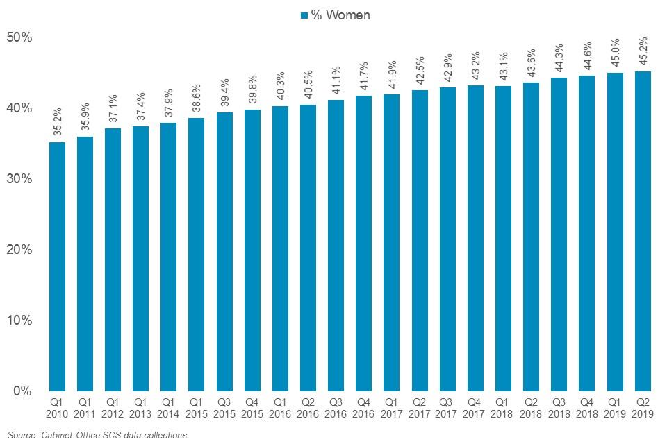 Representation of women in the SCS, 2010-2019