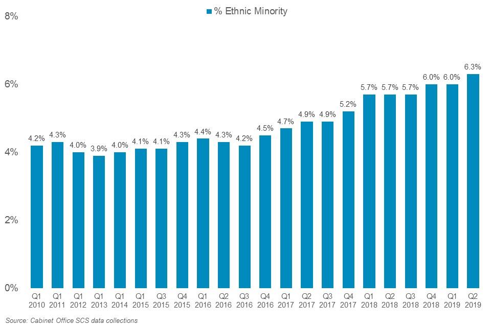 Representation of ethnic minorities in the SCS, 2010-2019