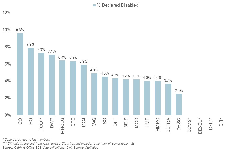 Representation of disabled staff in the SCS by department, 2019