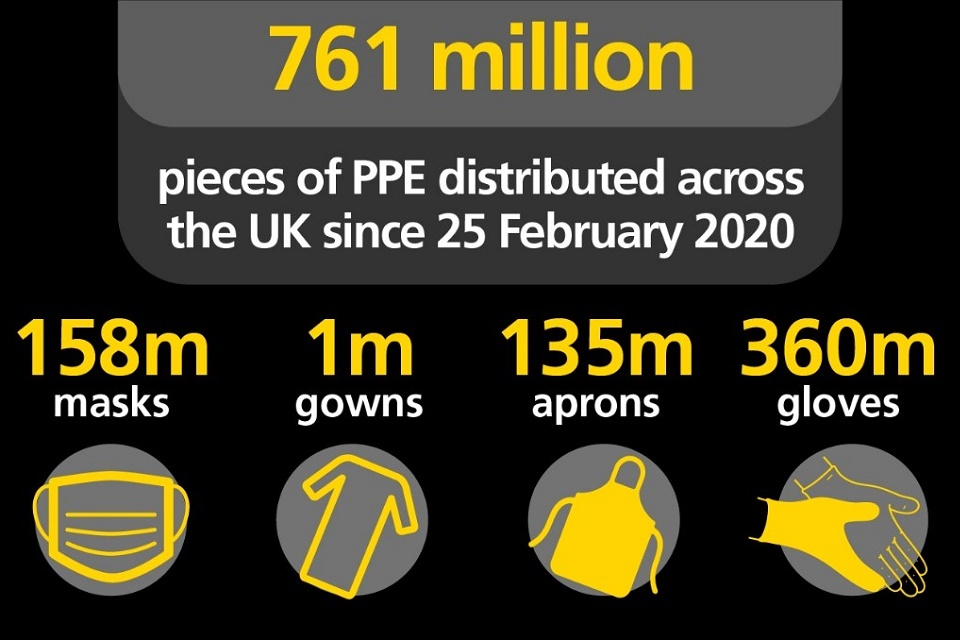 Infographic showing that 761 million items of PPE have been distributed across the UK since 25 February 2020.