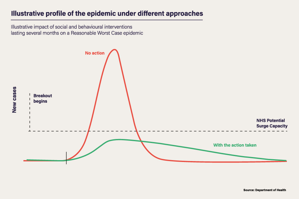 Illustrative profile of the epidemic under different approaches - Illustrative impact of social and behavioural interventions lasting several months on a Reasonable Worst Case epidemic.