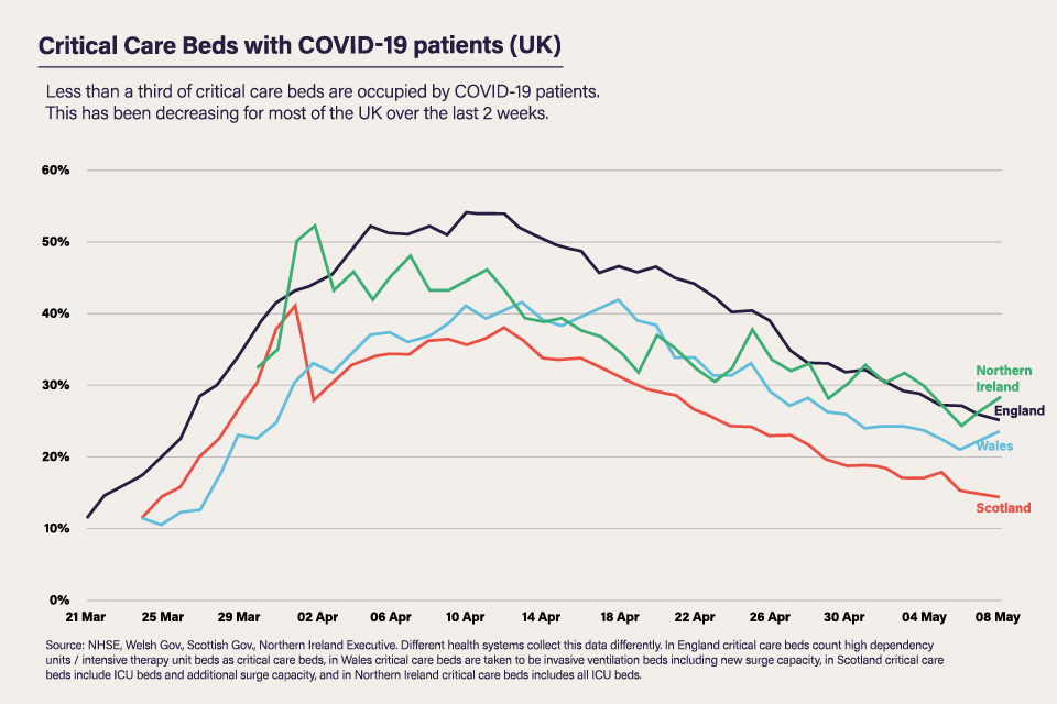 Critical care beds with COVID-19 patients (UK) The percentage of critical care beds with COVID-19 patients up to 8 May.