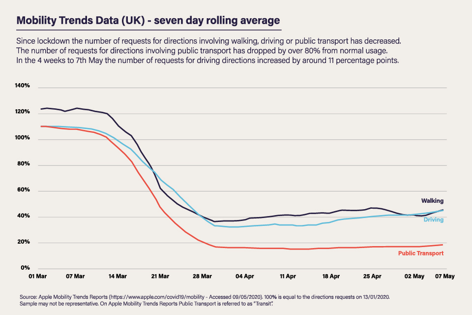 Mobility trends data for the UK based on a seven-day rolling average up to 7 May