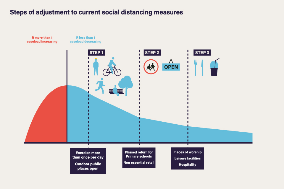 Steps of adjustment to current social distancing measures - As the caseload falls, different steps can be taken to adjust social distancing measures.