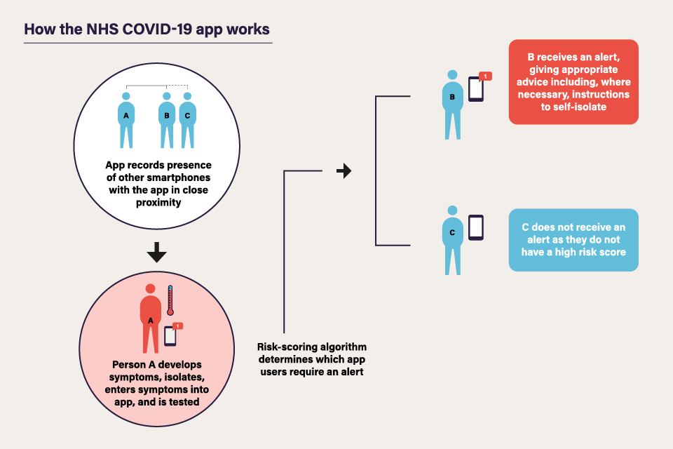 The NHS COVID-19 app model for the NHS COVID-19 app at national launch.