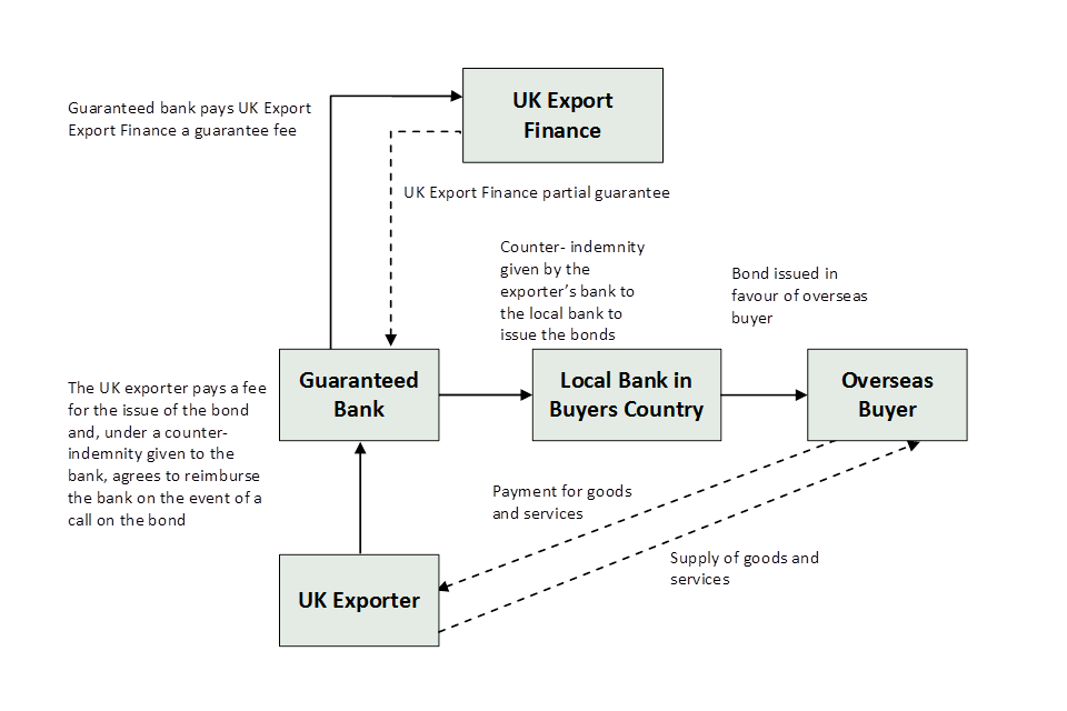 Diagram showing how the Bond Support Scheme works if a local bank is required to issue bonds