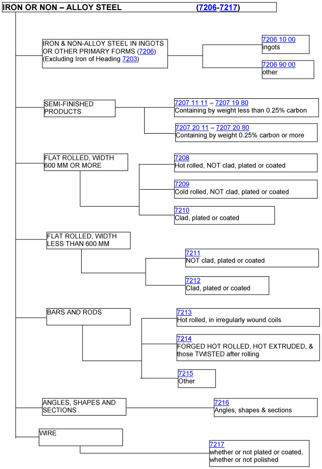 A flow chart on how to classify iron or non-alloy steel (7206 - 7217)