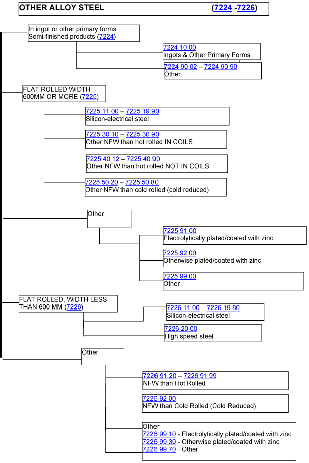 A flow chart on how to classify other alloy steel (7224 - 7226)