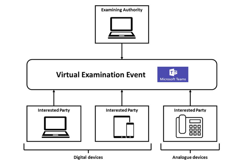Diagram showing how virtual examination events work