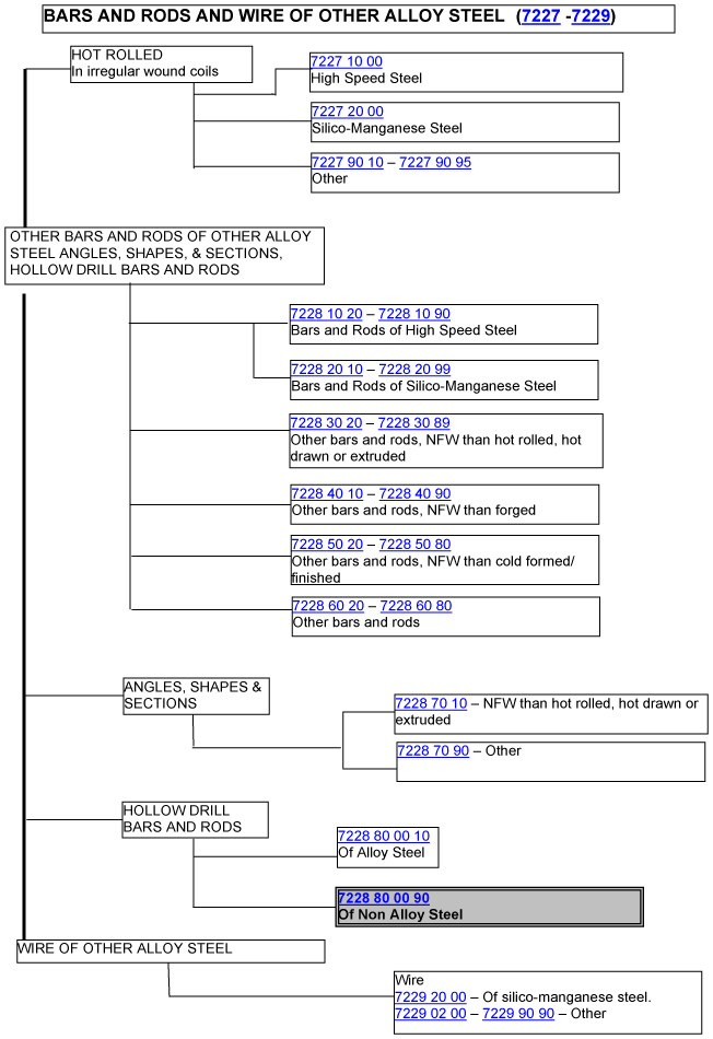 A flowchart on how to classify bars and rods of wire and other alloy steel (7227 - 7229)