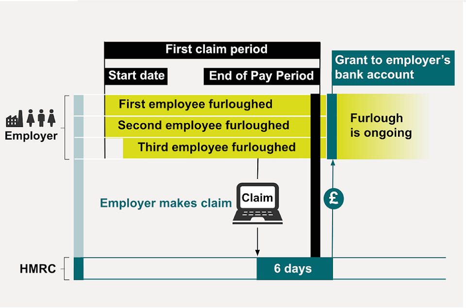Employer furloughs 2 employees and a 3rd a short time after. The claim is made 6 days before the end of the pay period.