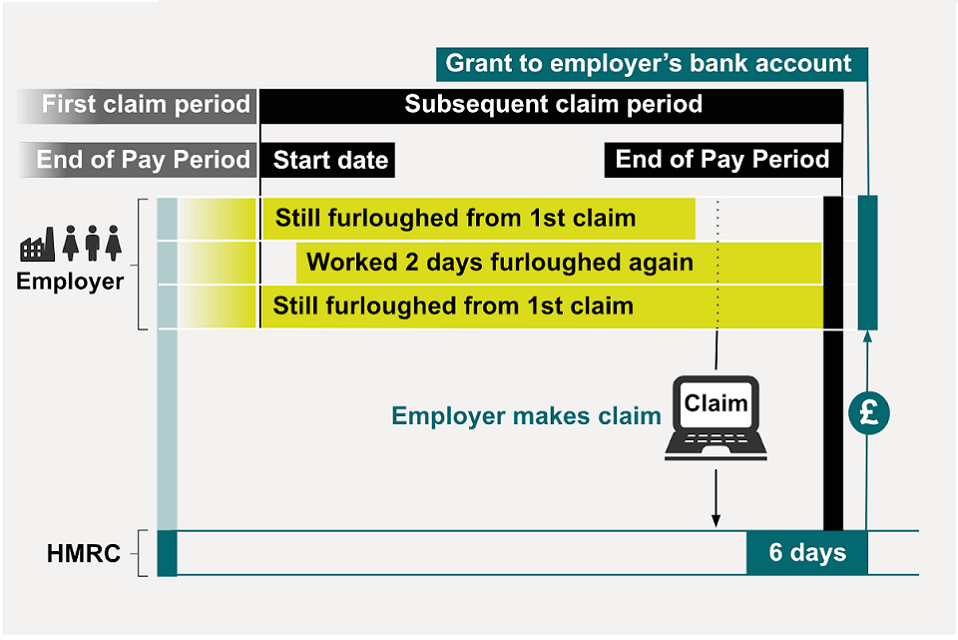 An employer makes a subsequent claim, 2 employees are furloughed continuously since the first claim.