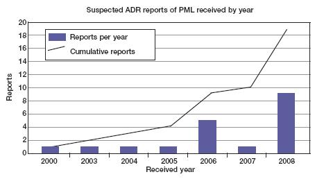 Suspected ADR reports of PML received by year