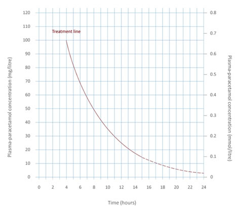 New treatment nomogram for paracetamol overdose