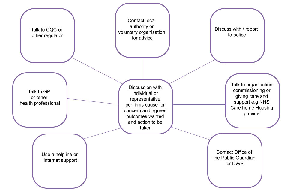 the role of supportive relationships to reduce the risk of abuse and neglect essay Free essay: unit 11, p6: the role of supportive relationships to reduce the risk of abuse and neglect in order for a vulnerable individual to feel confident.
