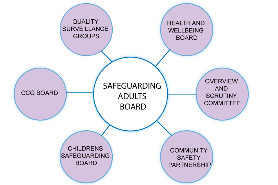 Care And Support Statutory Guidance Gov