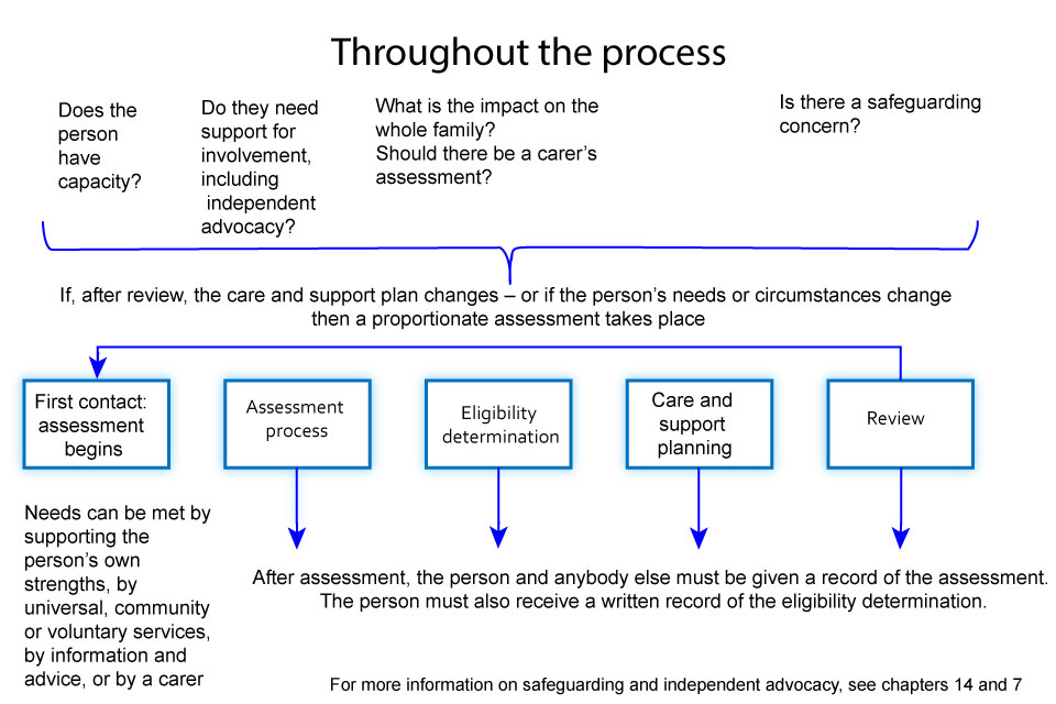 what effect do stakeholders have on nursing programs evaluation process Concerns, if unattended, can have adverse effects on the health outcomes of   education and practice, calling for schools of nursing to change the historical and   on preparation for collaborative, patient-centered care from nursing  stakeholders signals the  have you developed an evaluation process for  programming.