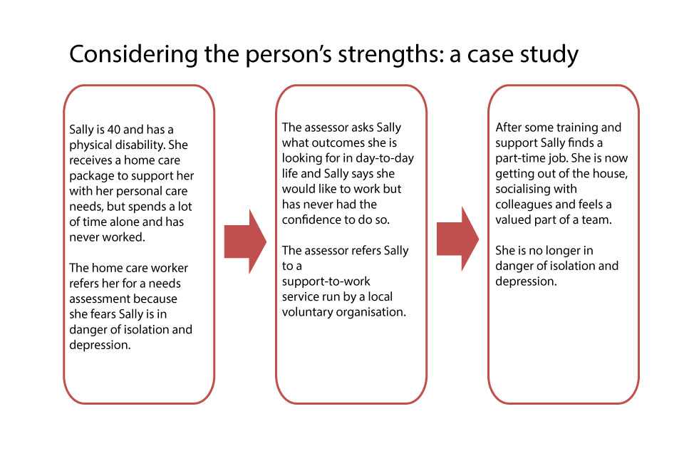 Evaluate Strategies Used In Health And Social Care