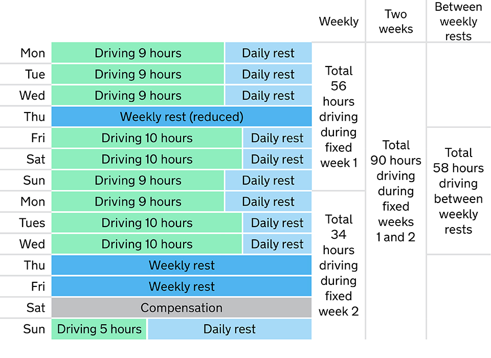 1. EU and AETR rules on drivers' hours - Drivers' hours and ...