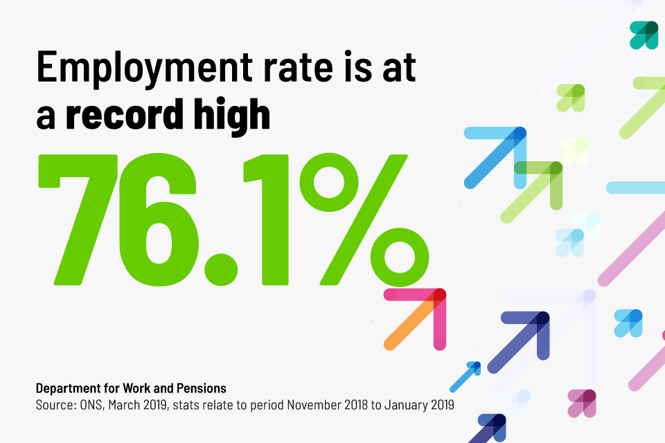 Employment rate is at record high - 76.1%