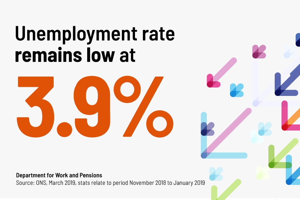 Unemployment rate remains low at 3.9%