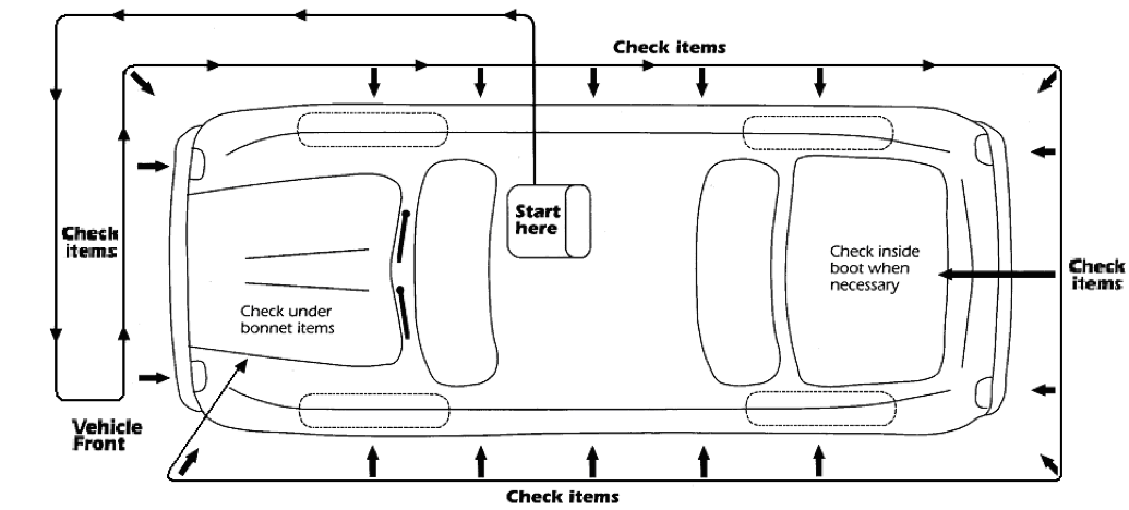 Diagram of the recommended topside inspection routine
