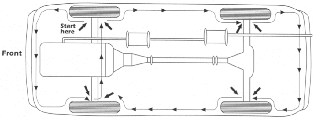 Diagram of the recommended underside inspection routine