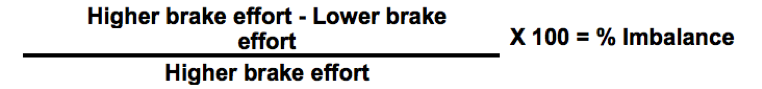Brake imbalance equation: (higher brake effort - lower brake effort / higher brake effort) x 100 = % imbalance