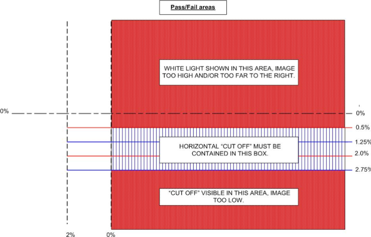 Diagram of the criteria for European beam headlamp aim