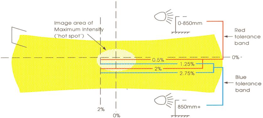 Diagram of the criteria for British American main beam image
