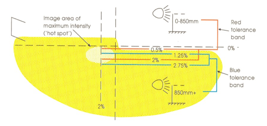 Diagram of the criteria for British American dipped beam image