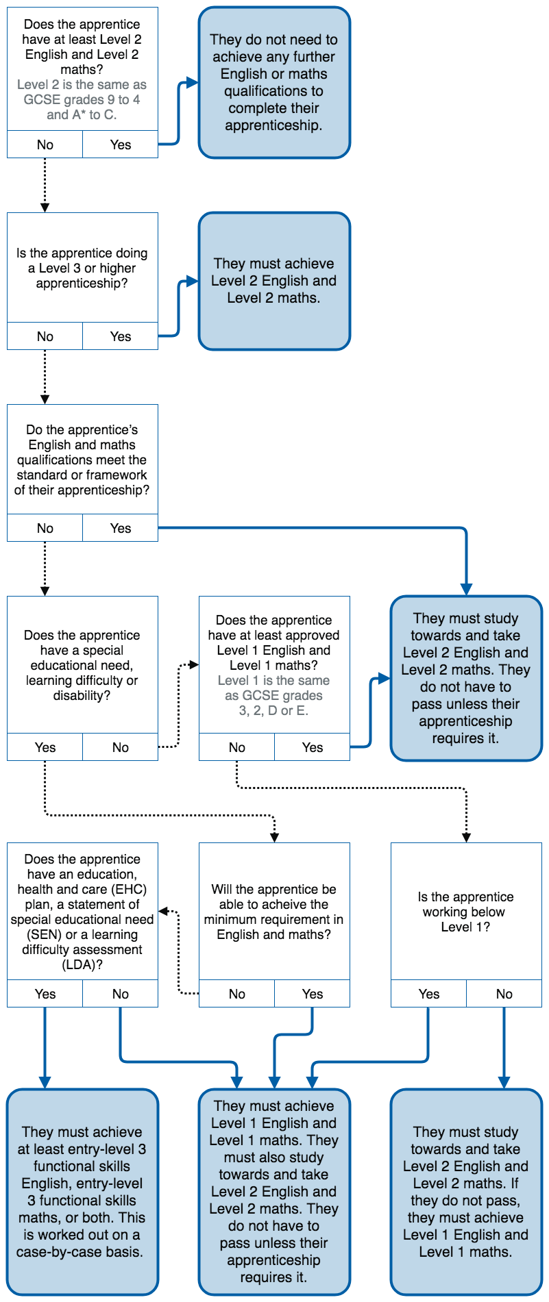 Flow chart to help you find out if an apprentice needs to do functional skills English and maths