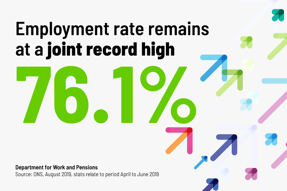Employment rate is 76.1%
