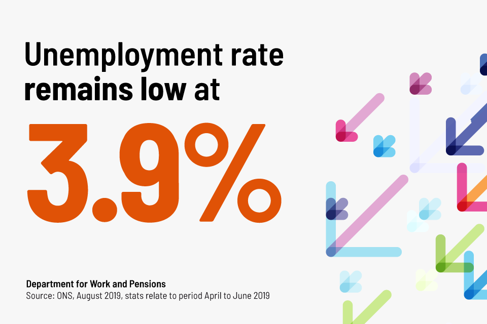 Unemployment rate is 3.9%
