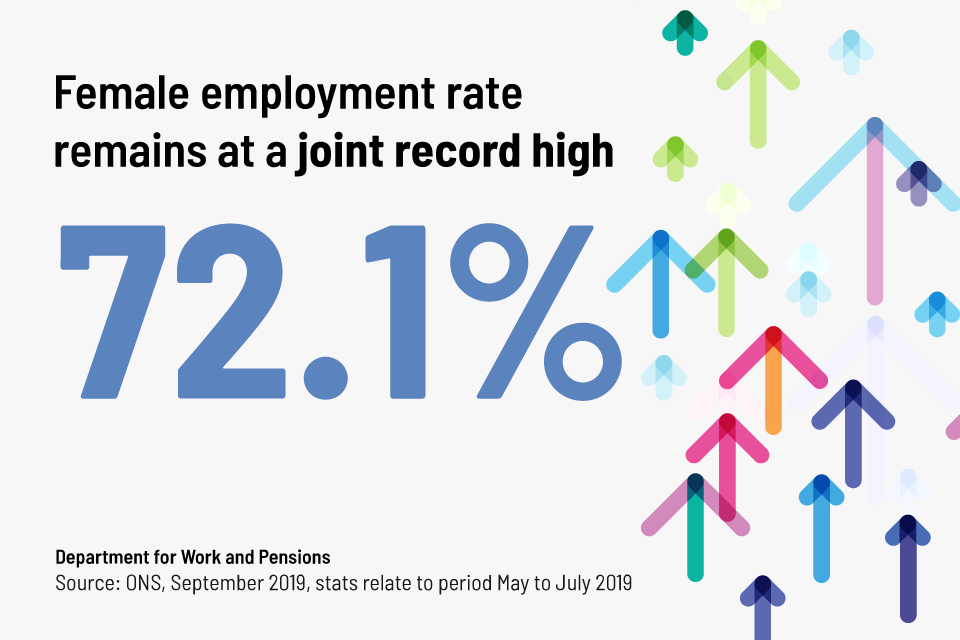 Female employment rate September 2019