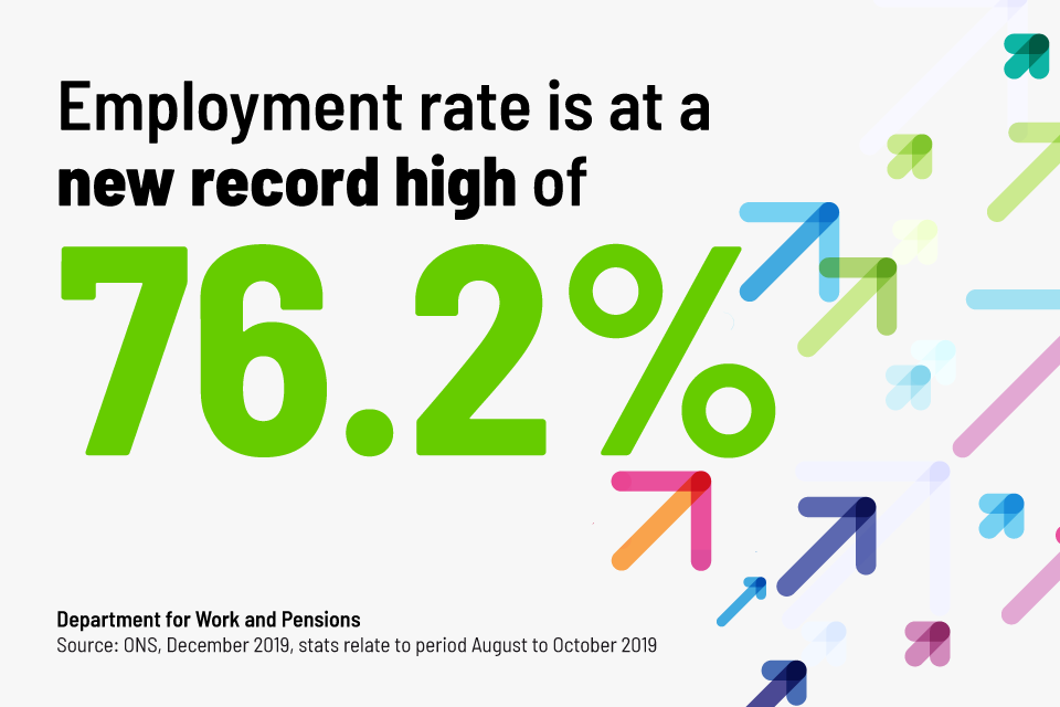 Employment rate is at a new record high of 76.2 percent