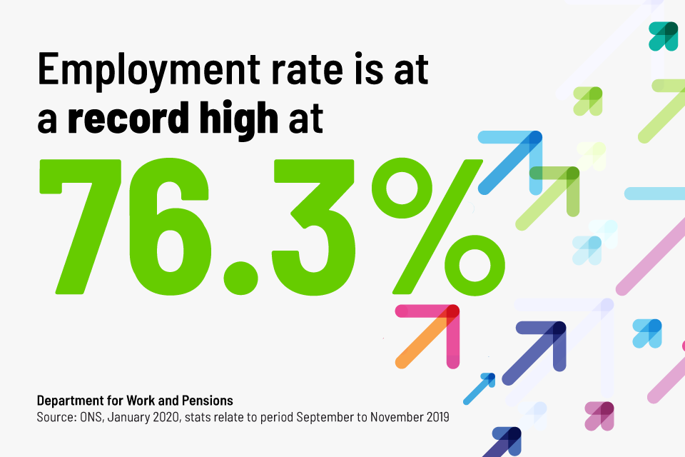 The image shows an employment rate graphic, which says the employment rate is at a record high at 76.3%.
