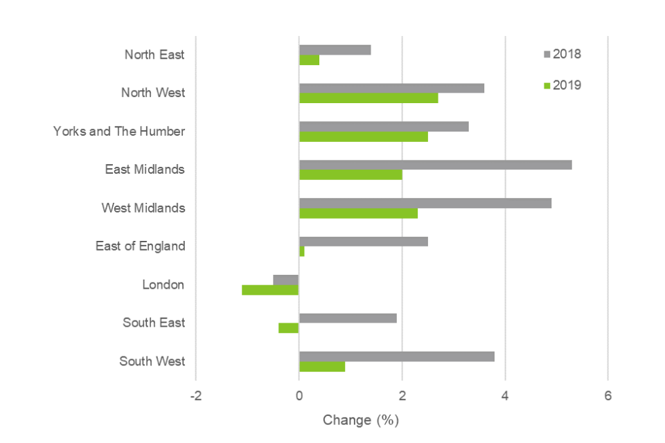 A graph showing the annual house price growth %, by English region, for 2018 and 2019