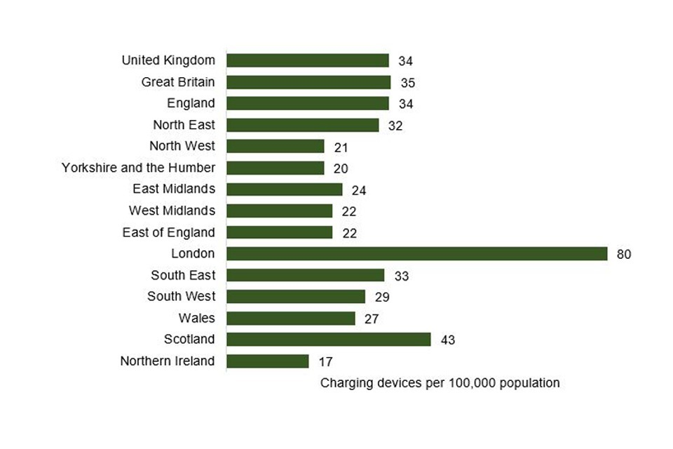 Bar chart showing public chargepoints per 100,000 of population by UK country and region